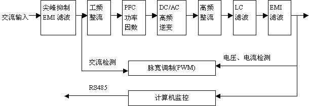 将交流整流为脉动的直流输出,通过无源功率因数校下(pfc)电路,将脉动